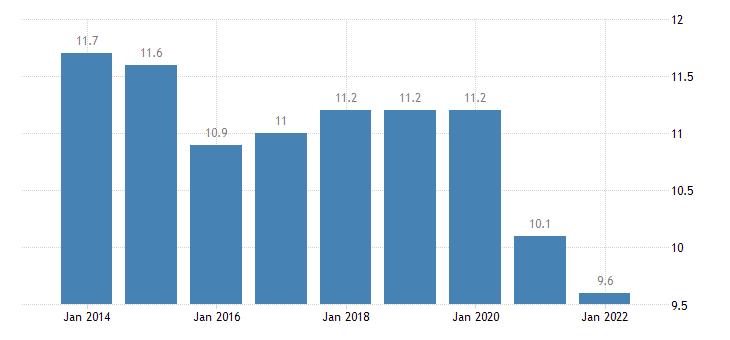 belgium final consumption expenditure of households transport eurostat data