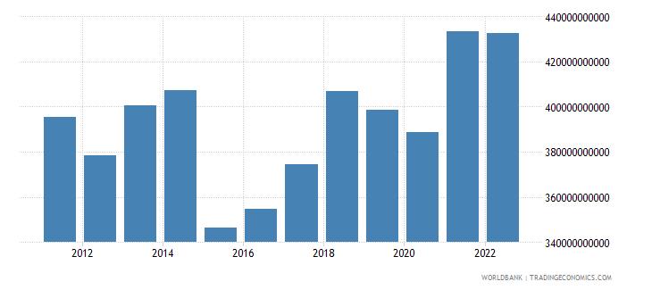 belgium final consumption expenditure us dollar wb data