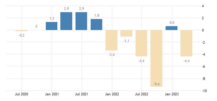 belgium financial account eurostat data
