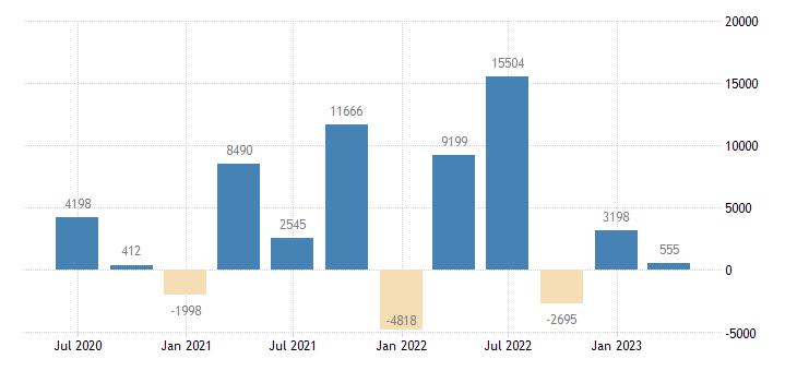 belgium financial account on direct investment eurostat data
