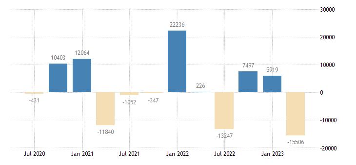 belgium financial account on portfolio investment eurostat data
