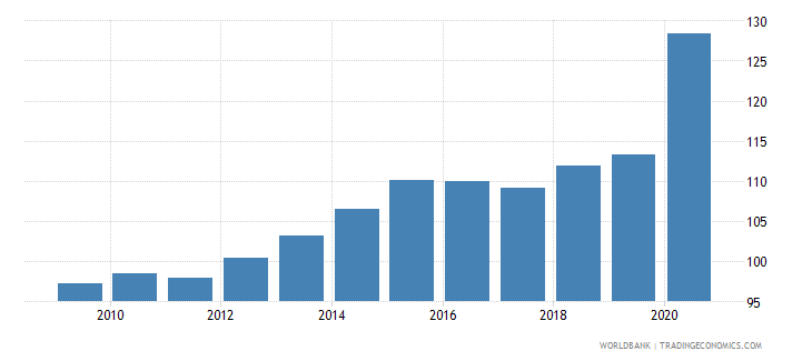 belgium financial system deposits to gdp percent wb data