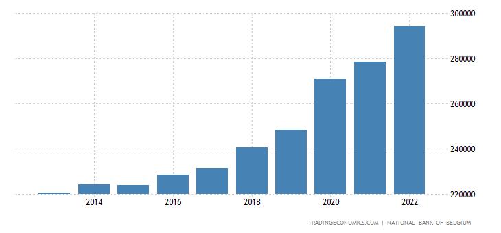 Belgium Fiscal Expenditure