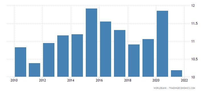 belgium food exports percent of merchandise exports wb data