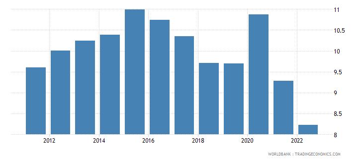 belgium food imports percent of merchandise imports wb data