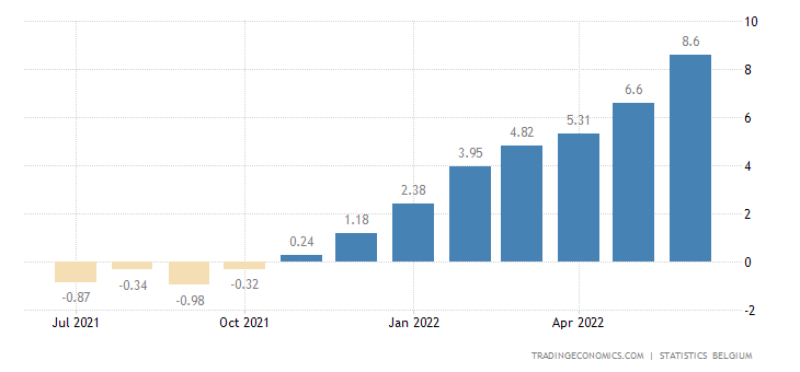 Belgium Food Inflation