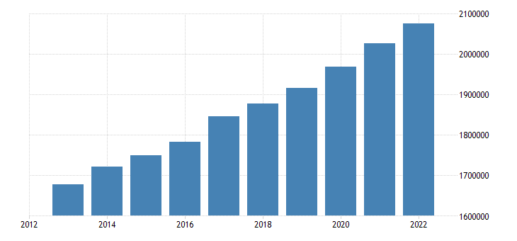 belgium foreign born population eurostat data