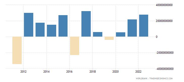 belgium foreign direct investment net bop us dollar wb data