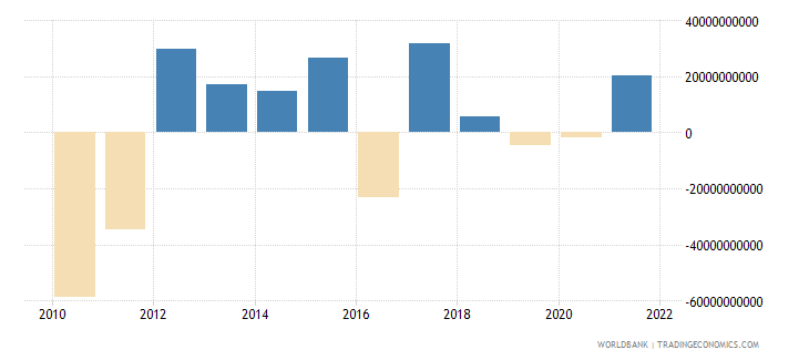 belgium foreign direct investment net bop us dollar wb data