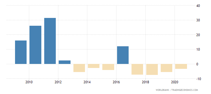 belgium foreign direct investment net inflows percent of gdp wb data