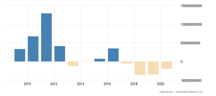 belgium foreign direct investment net outflows bop current us$ wb data