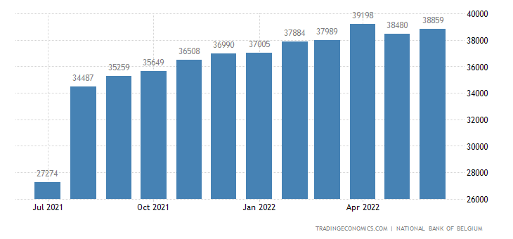Belgium Foreign Exchange Reserves