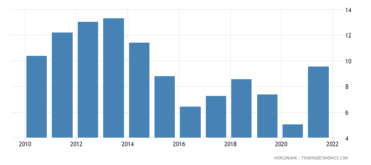 belgium fuel exports percent of merchandise exports wb data