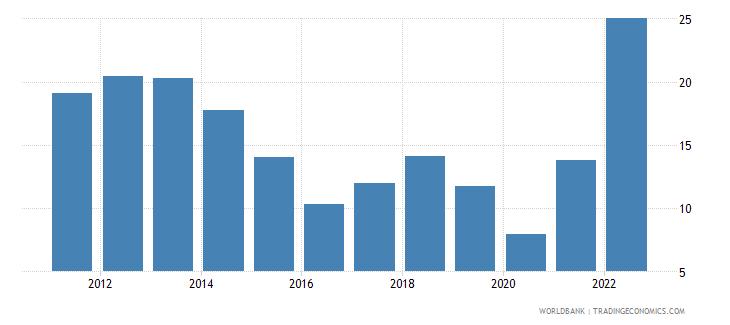 belgium fuel imports percent of merchandise imports wb data