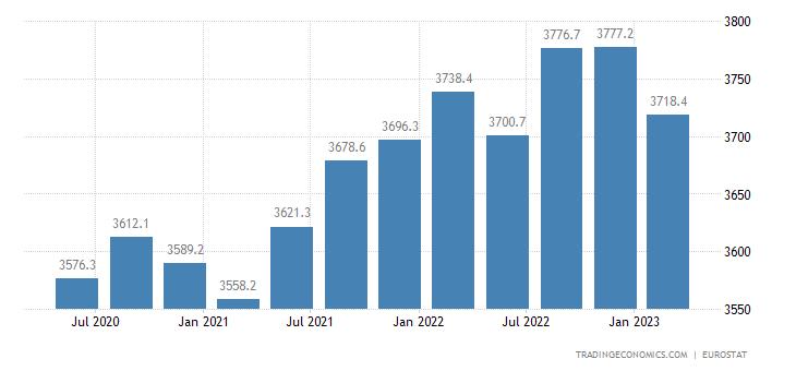 Belgium Full Time Employment