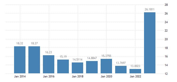 belgium gas prices medium size households eurostat data