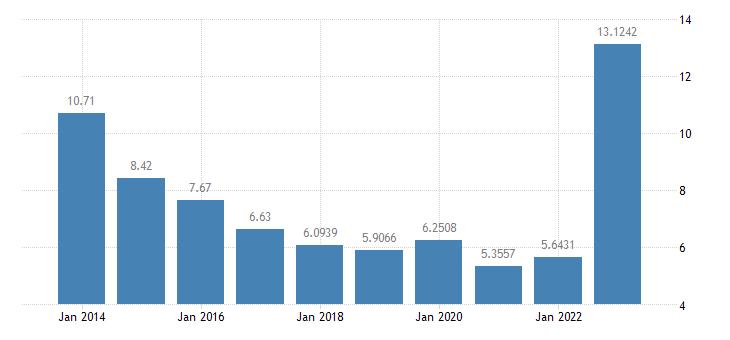 belgium gas prices non household medium size consumers eurostat data
