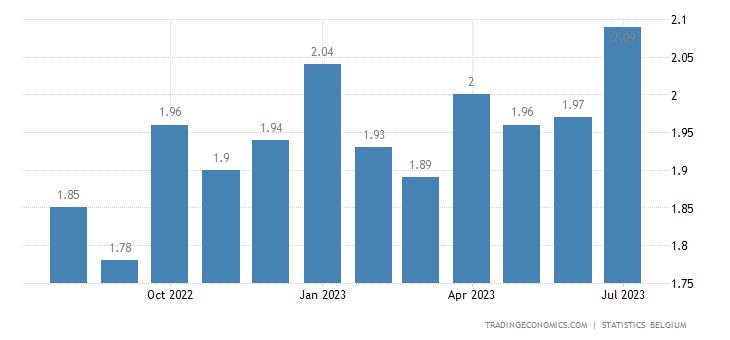 Belgium Gasoline Prices