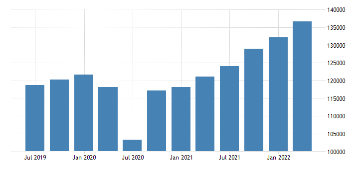belgium gdp at market prices eurostat data