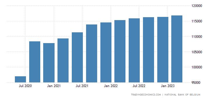 Belgium GDP Constant Prices