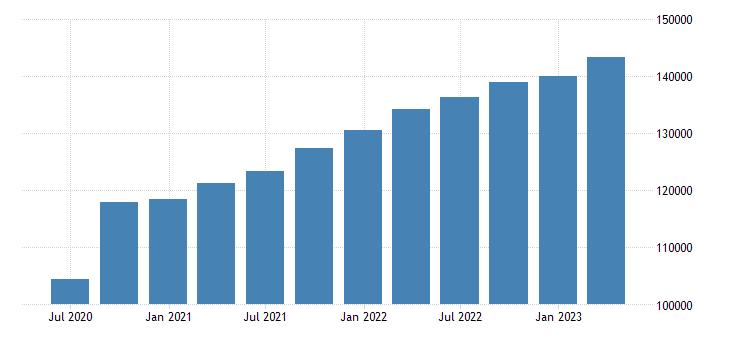 belgium gdp current prices eurostat data