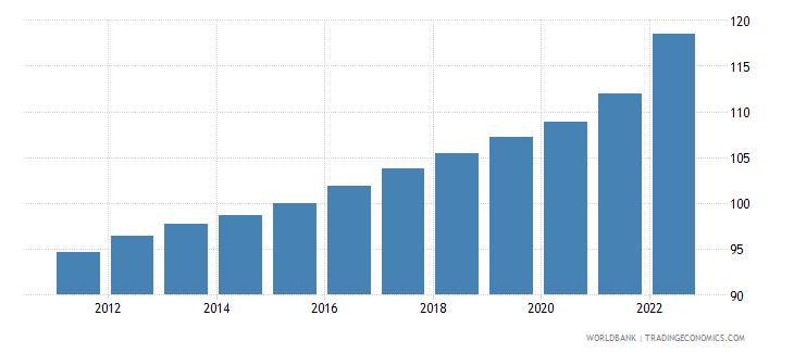belgium gdp deflator base year varies by country wb data