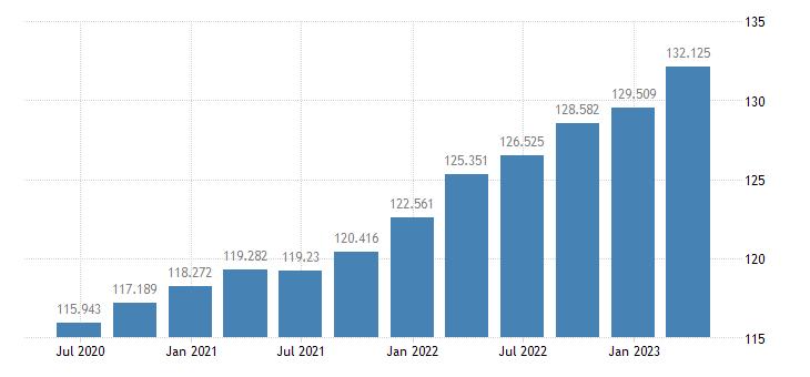 belgium gdp deflator eurostat data