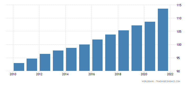 belgium gdp deflator linked series base year varies by country wb data