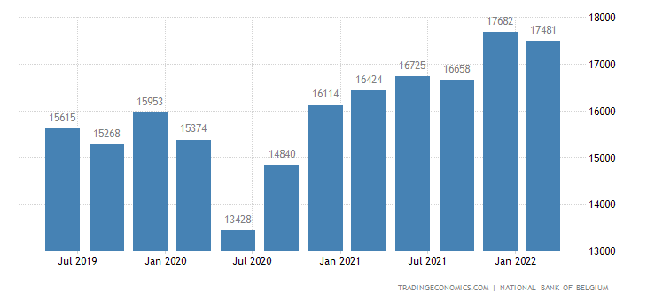 Belgium GDP From Industrial Production