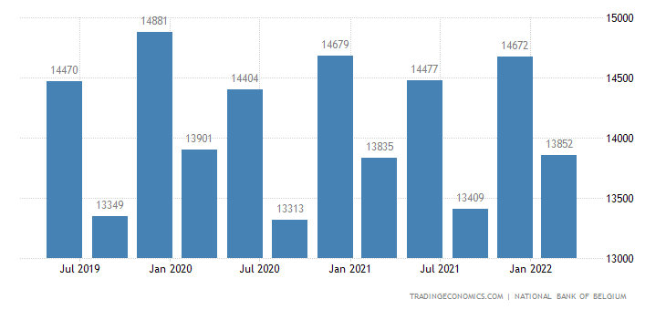 Belgium GDP From Public Administration