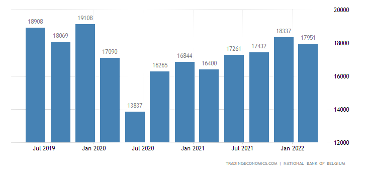 Belgium GDP From Wholesale and Retail Trade, Transportation and Storage, Accommod and Food Service