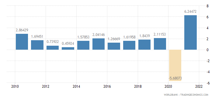 belgium gdp growth annual percent wb data