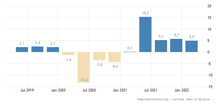 Belgium GDP Annual Growth Rate