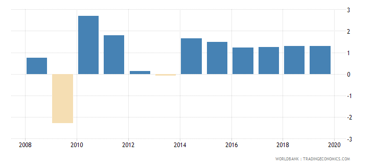 belgium gdp growth constant 2010 usd wb data