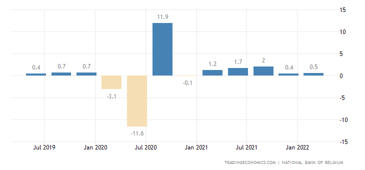 Belgium GDP Growth Rate