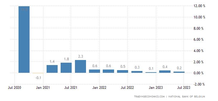 Belgium GDP Growth Rate