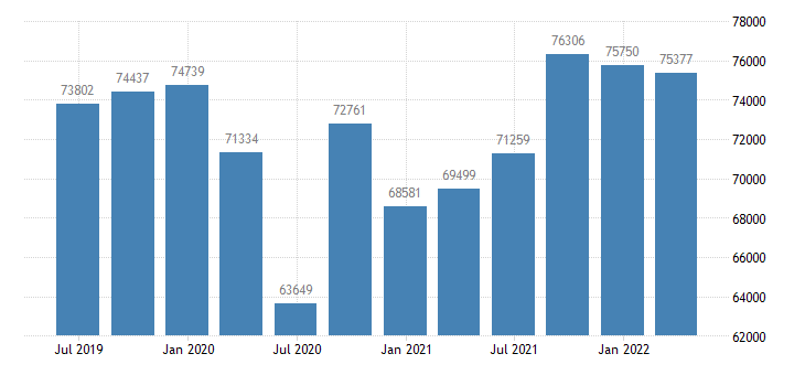 belgium gdp main components actual individual consumption eurostat data