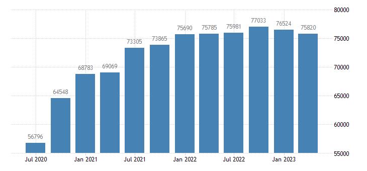 belgium gdp main components exports of goods eurostat data