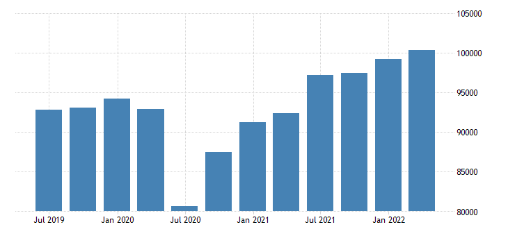 belgium gdp main components exports of goods services eurostat data