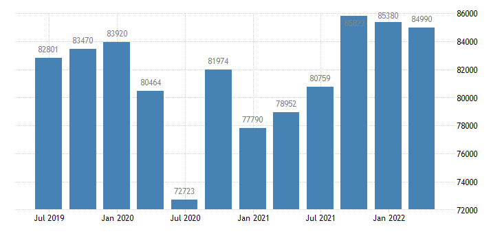 belgium gdp main components final consumption expenditure eurostat data
