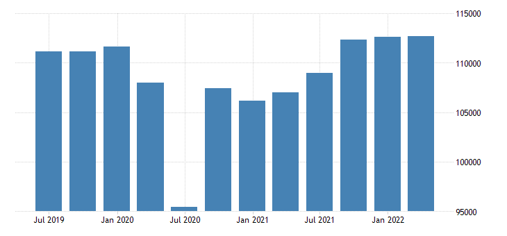 belgium gdp main components final consumption expenditure gross capital formation eurostat data