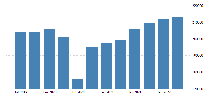 belgium gdp main components final consumption expenditure gross capital formation exports of goods services eurostat data