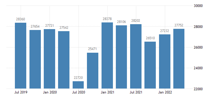 belgium gdp main components gross capital formation eurostat data