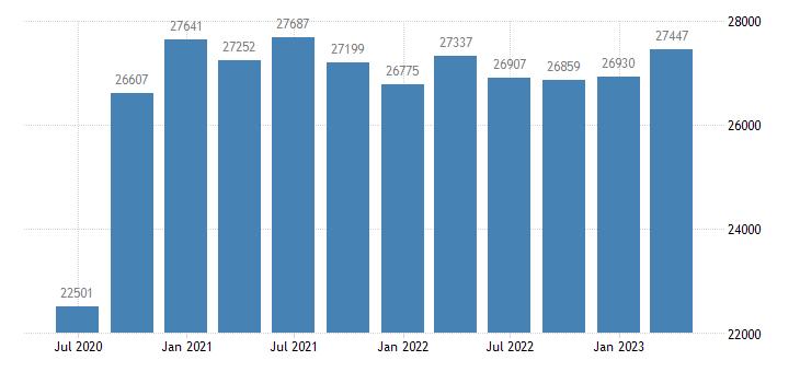 belgium gdp main components gross fixed capital formation eurostat data