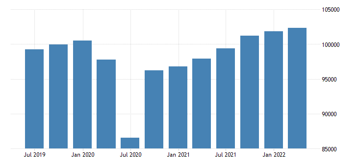 belgium gdp main components gross value added eurostat data