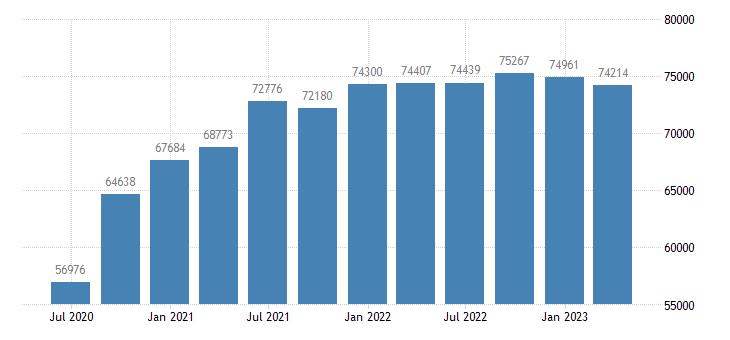 belgium gdp main components imports of goods eurostat data