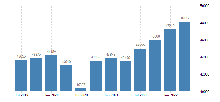 belgium gdp main components wages salaries eurostat data