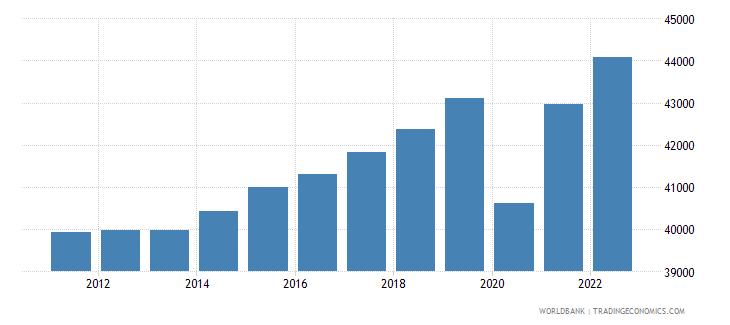 belgium gdp per capita constant 2000 us dollar wb data
