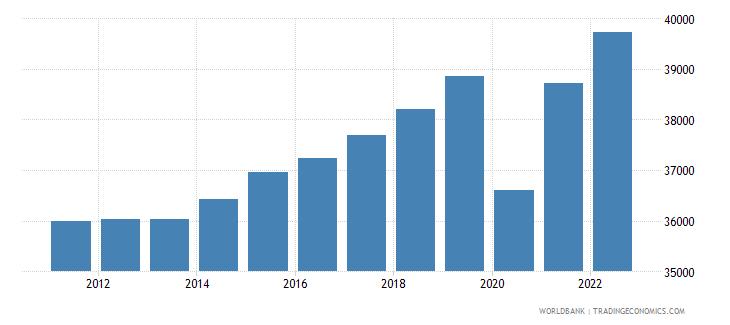 belgium gdp per capita constant lcu wb data