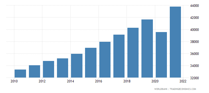 belgium gdp per capita current lcu wb data